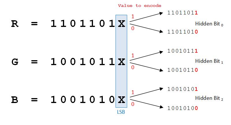 LSB-Steganography